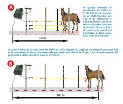 Come calcolare la lunghezza del recinto elettrico